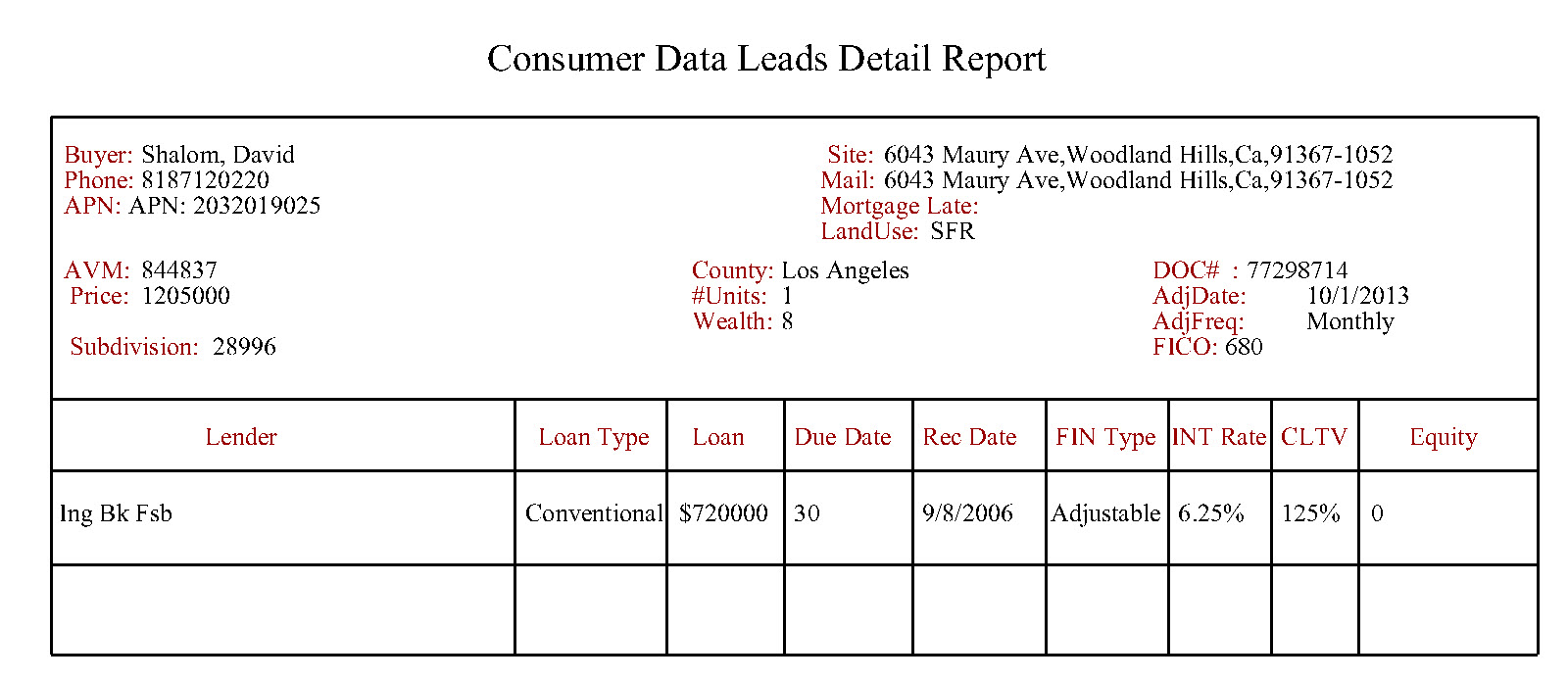 Monthly packages consumer data leads monthly packages for Short sale leads